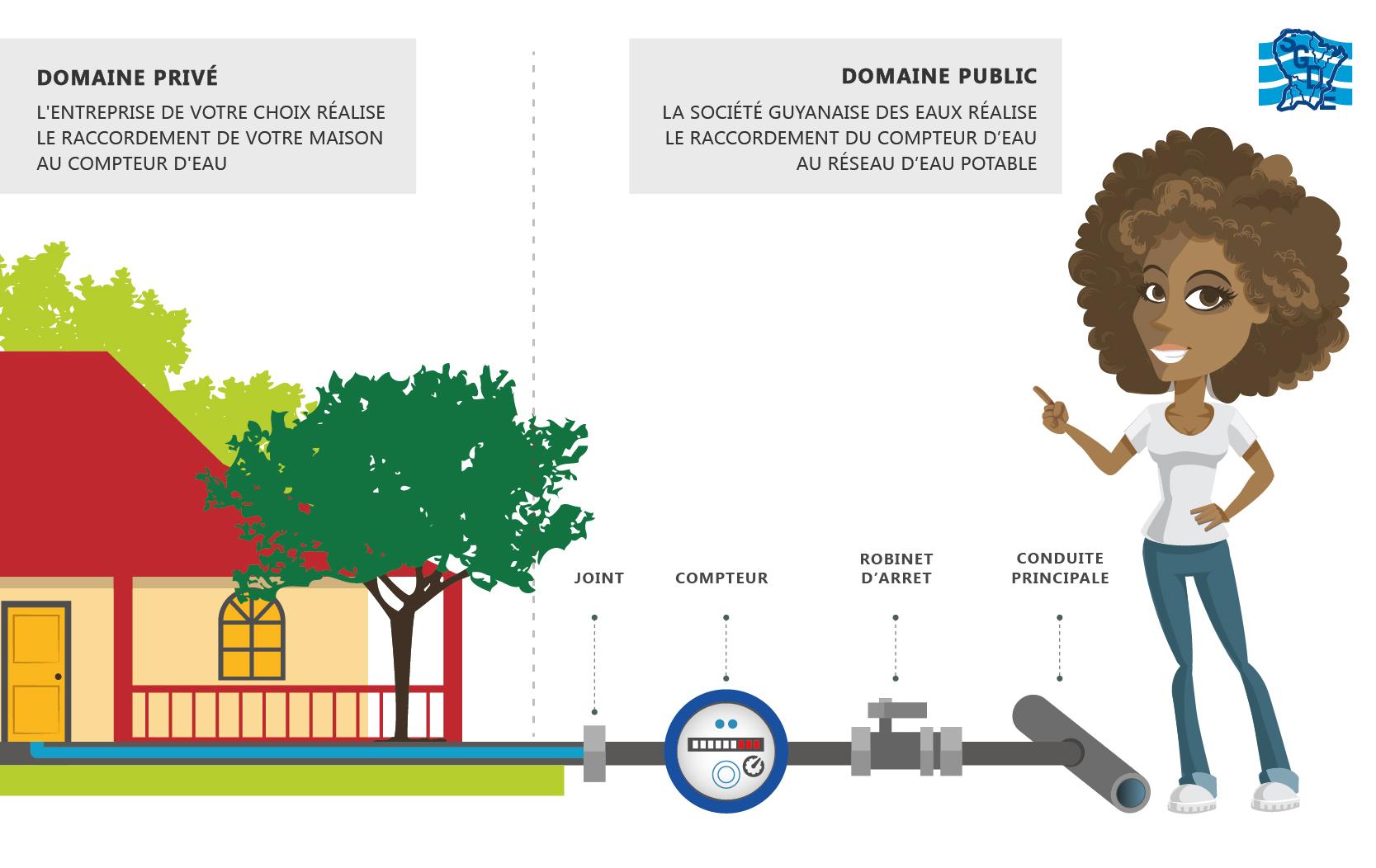 Raccordement au r seau eau potable soci t guyanaise des - Brancher 2 robinets sur une arrivee d eau ...